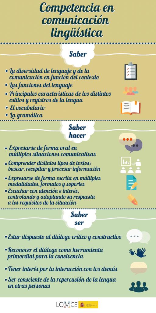 Competencia clave en Comunicación Lingüística